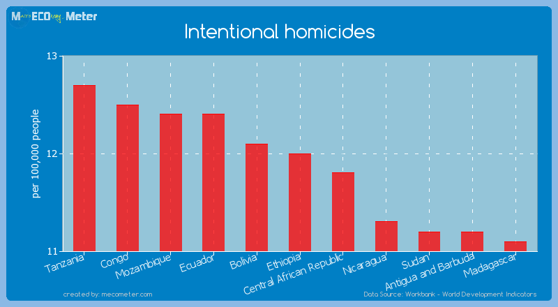 Intentional homicides of Ethiopia