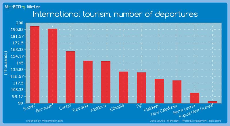 International tourism, number of departures of Ethiopia