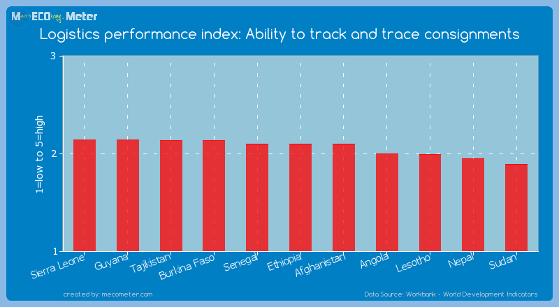 Logistics performance index: Ability to track and trace consignments of Ethiopia