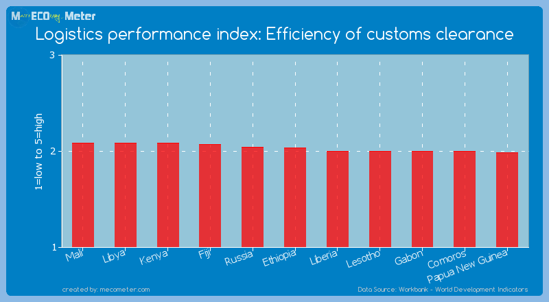 Logistics performance index: Efficiency of customs clearance of Ethiopia