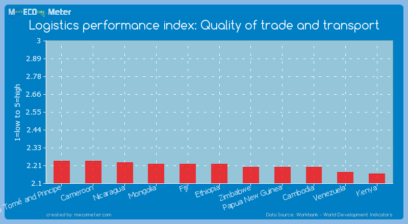 Logistics performance index: Quality of trade and transport of Ethiopia