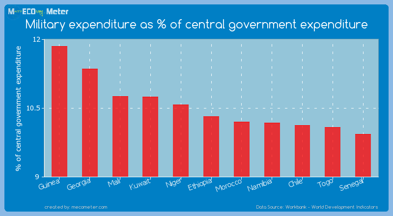 Military expenditure as % of central government expenditure of Ethiopia