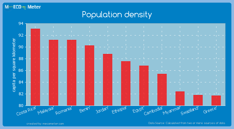 Population density of Ethiopia