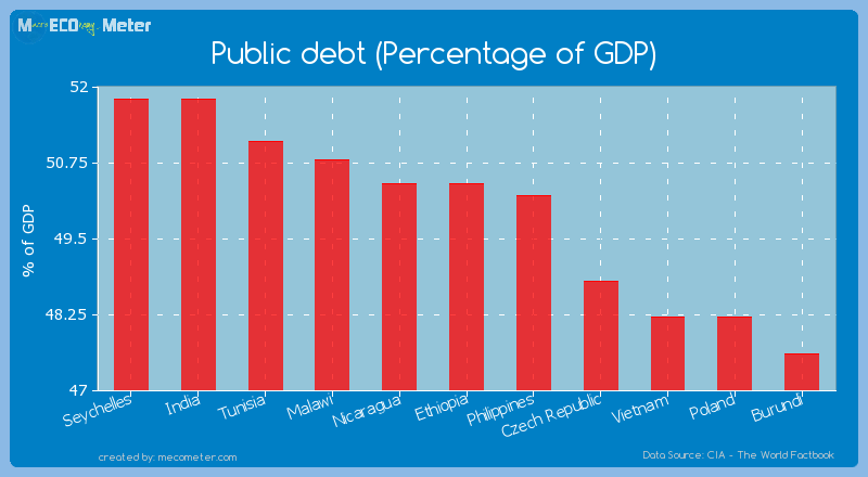 Public debt (Percentage of GDP) of Ethiopia