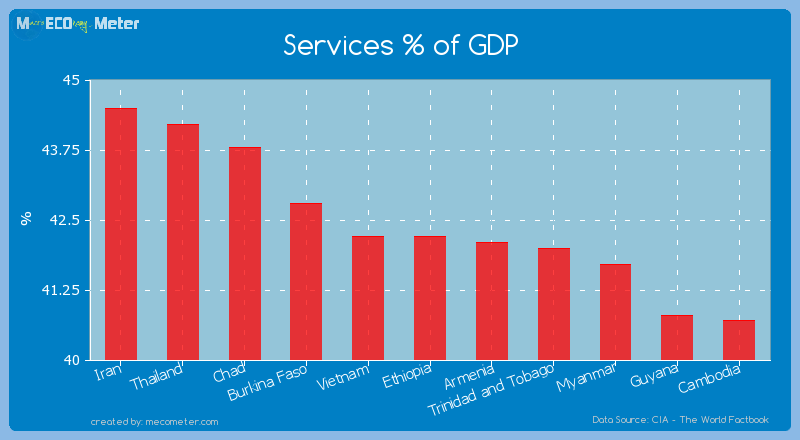 Services % of GDP of Ethiopia