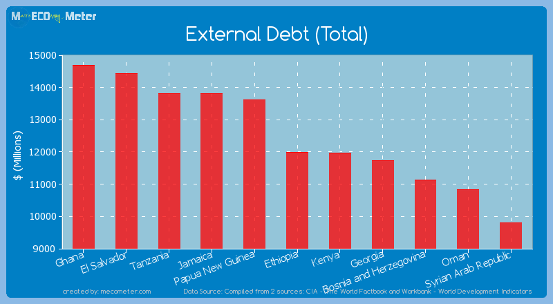 External Debt (Total) of Ethiopia