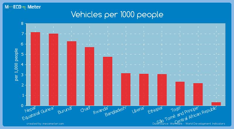 Vehicles per 1000 people of Ethiopia