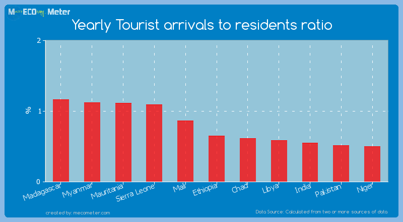 Yearly Tourist arrivals to residents ratio of Ethiopia