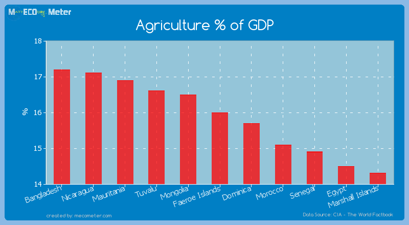 Agriculture % of GDP of Faeroe Islands