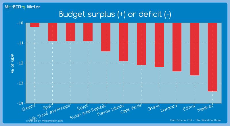 Budget surplus (+) or deficit (-) of Faeroe Islands