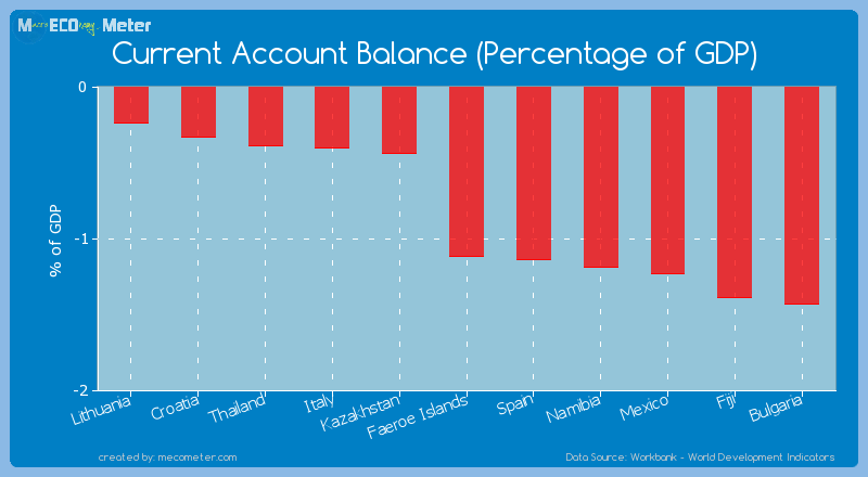 Current Account Balance (Percentage of GDP) of Faeroe Islands