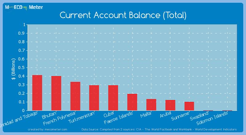 Current Account Balance (Total) of Faeroe Islands