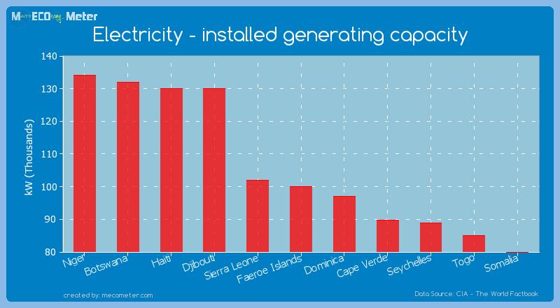 Electricity - installed generating capacity of Faeroe Islands
