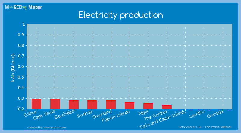 Electricity production of Faeroe Islands