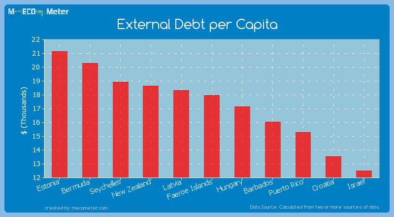 External Debt per Capita of Faeroe Islands