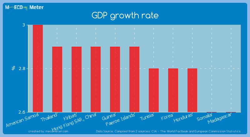 GDP growth rate of Faeroe Islands