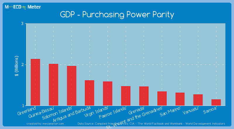 GDP - Purchasing Power Parity of Faeroe Islands