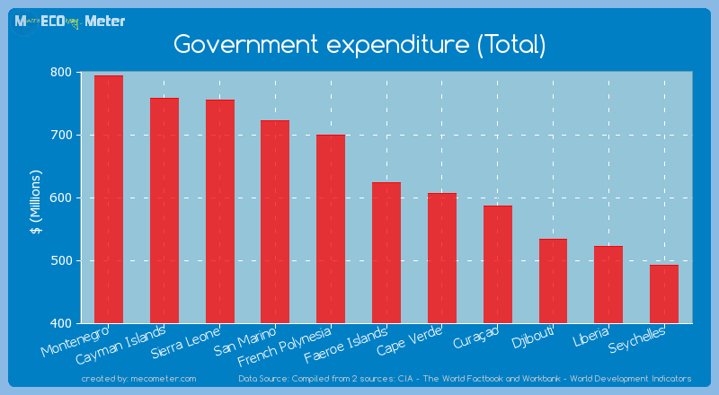 Government expenditure (Total) of Faeroe Islands