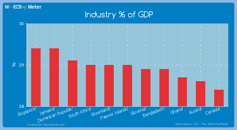 Industry % of GDP of Faeroe Islands