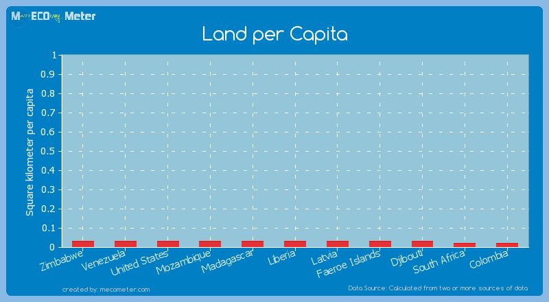 Land per Capita of Faeroe Islands
