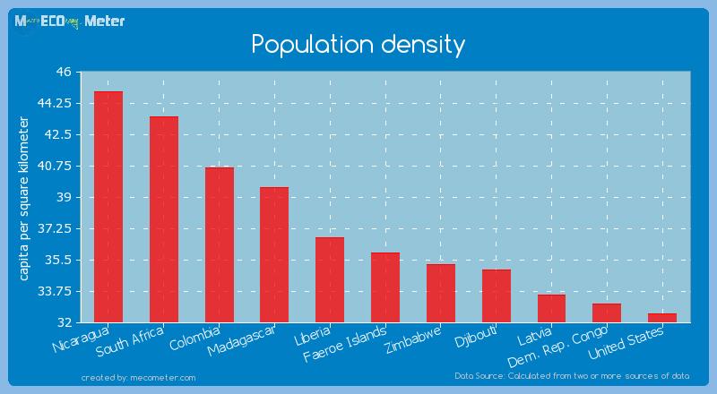 Population density of Faeroe Islands