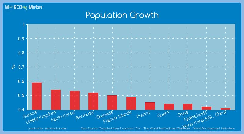 Population Growth of Faeroe Islands
