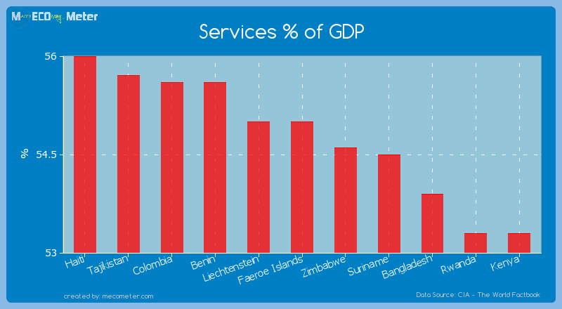 Services % of GDP of Faeroe Islands