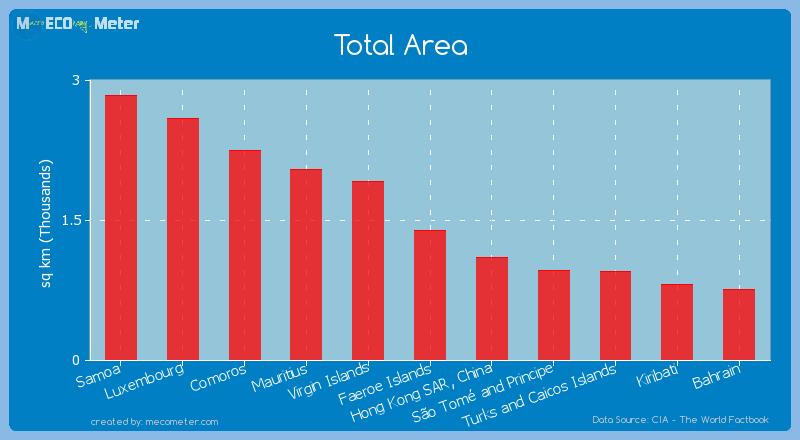 Total Area of Faeroe Islands