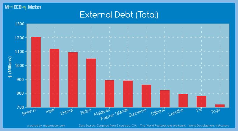 External Debt (Total) of Faeroe Islands