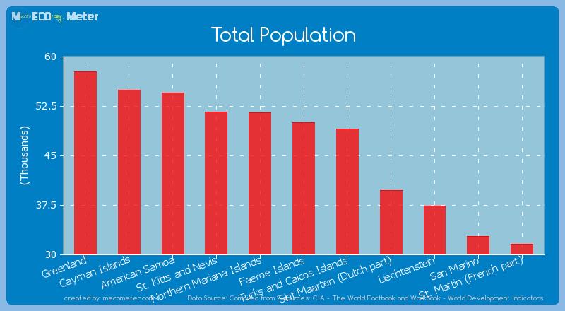 Total Population of Faeroe Islands