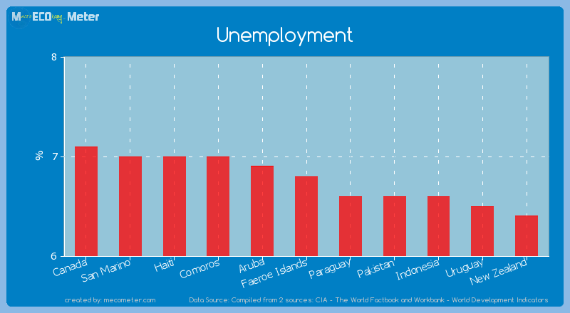 Unemployment of Faeroe Islands