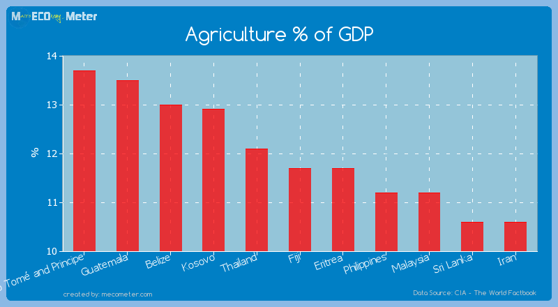 Agriculture % of GDP of Fiji