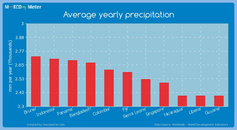 Average yearly precipitation of Fiji