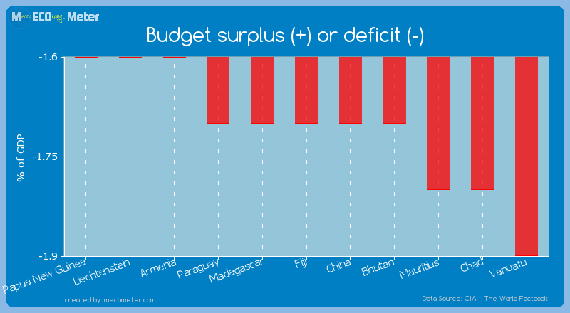 Budget surplus (+) or deficit (-) of Fiji