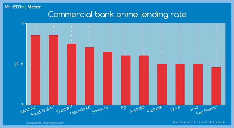 Commercial bank prime lending rate of Fiji