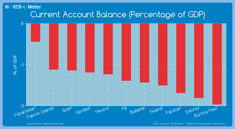 Current Account Balance (Percentage of GDP) of Fiji