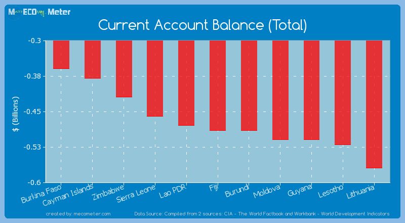 Current Account Balance (Total) of Fiji