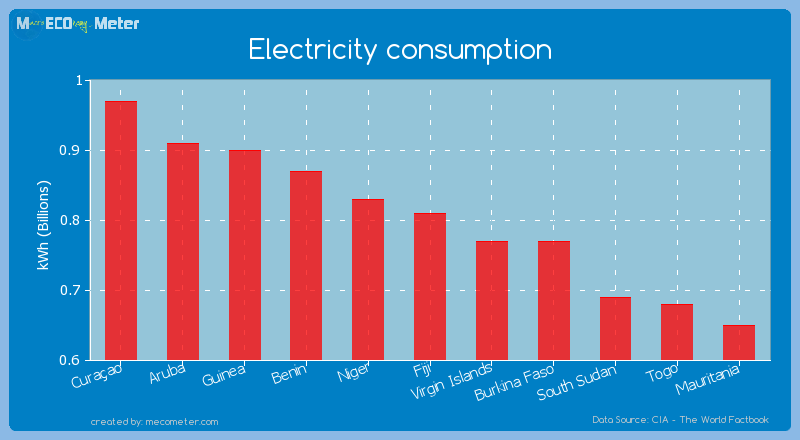 Electricity consumption of Fiji