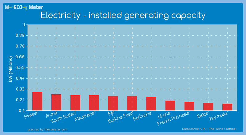 Electricity - installed generating capacity of Fiji
