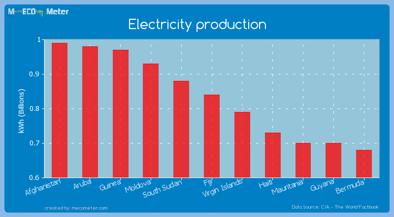 Electricity production of Fiji