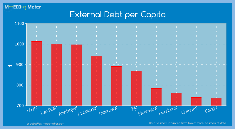 External Debt per Capita of Fiji