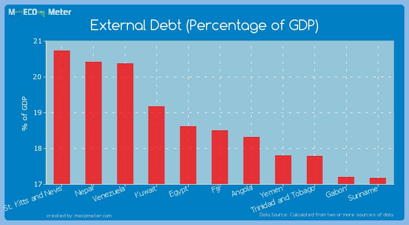 External Debt (Percentage of GDP) of Fiji