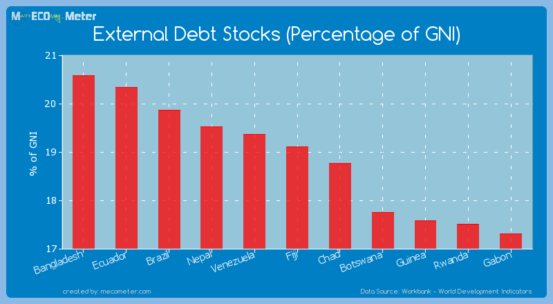 External Debt Stocks (Percentage of GNI) of Fiji