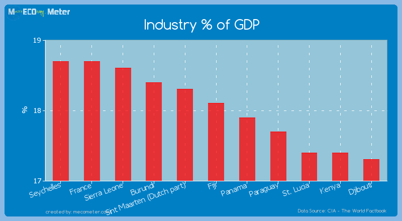 Industry % of GDP of Fiji