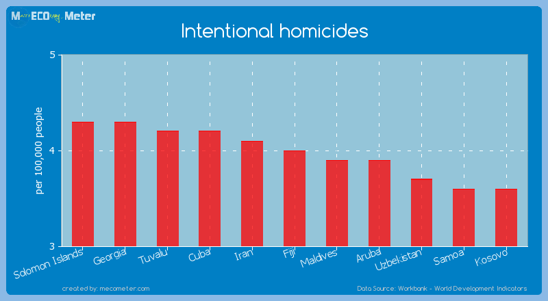 Intentional homicides of Fiji