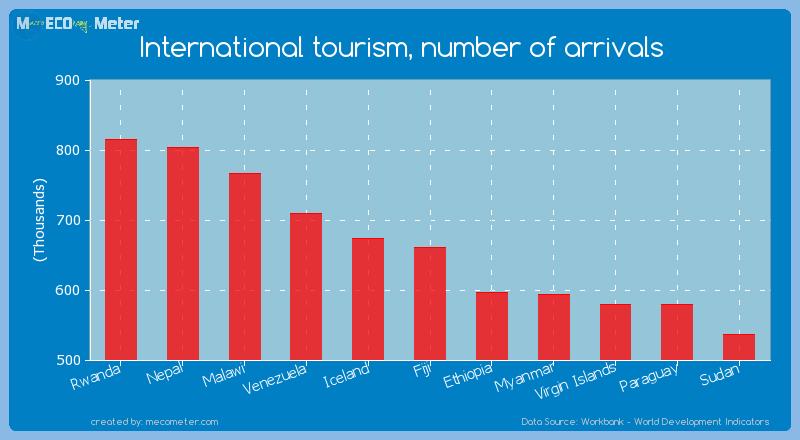 International tourism, number of arrivals of Fiji
