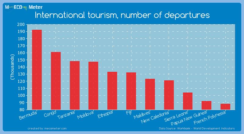 International tourism, number of departures of Fiji