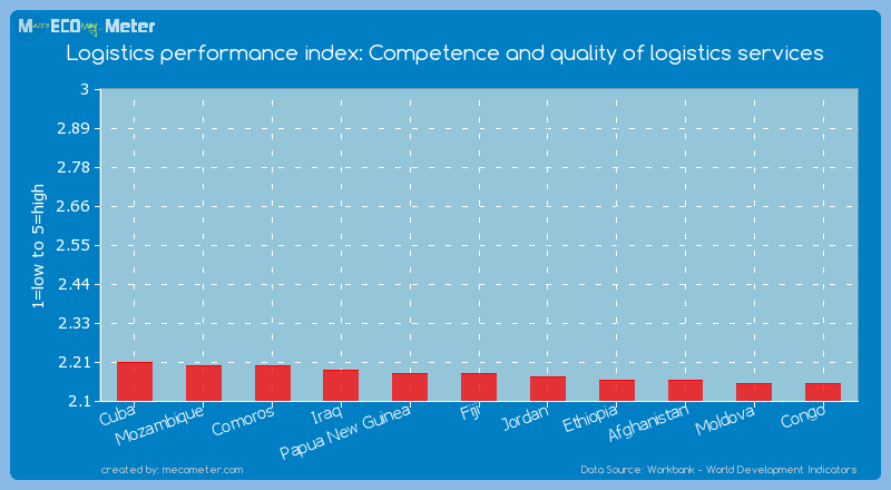Logistics performance index: Competence and quality of logistics services of Fiji