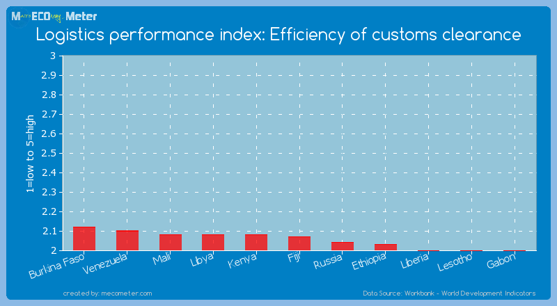 Logistics performance index: Efficiency of customs clearance of Fiji
