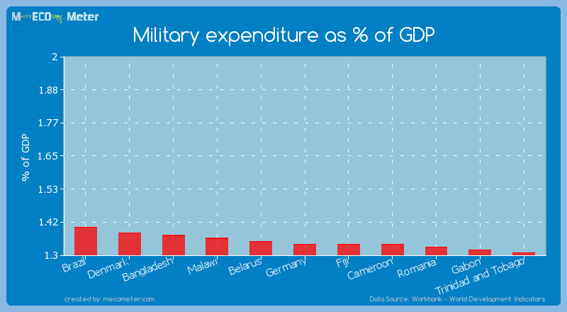 Military expenditure as % of GDP of Fiji